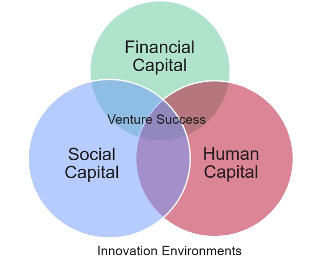 Innovation Environments