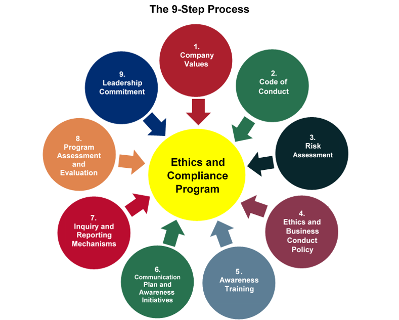 The 9 Step Process